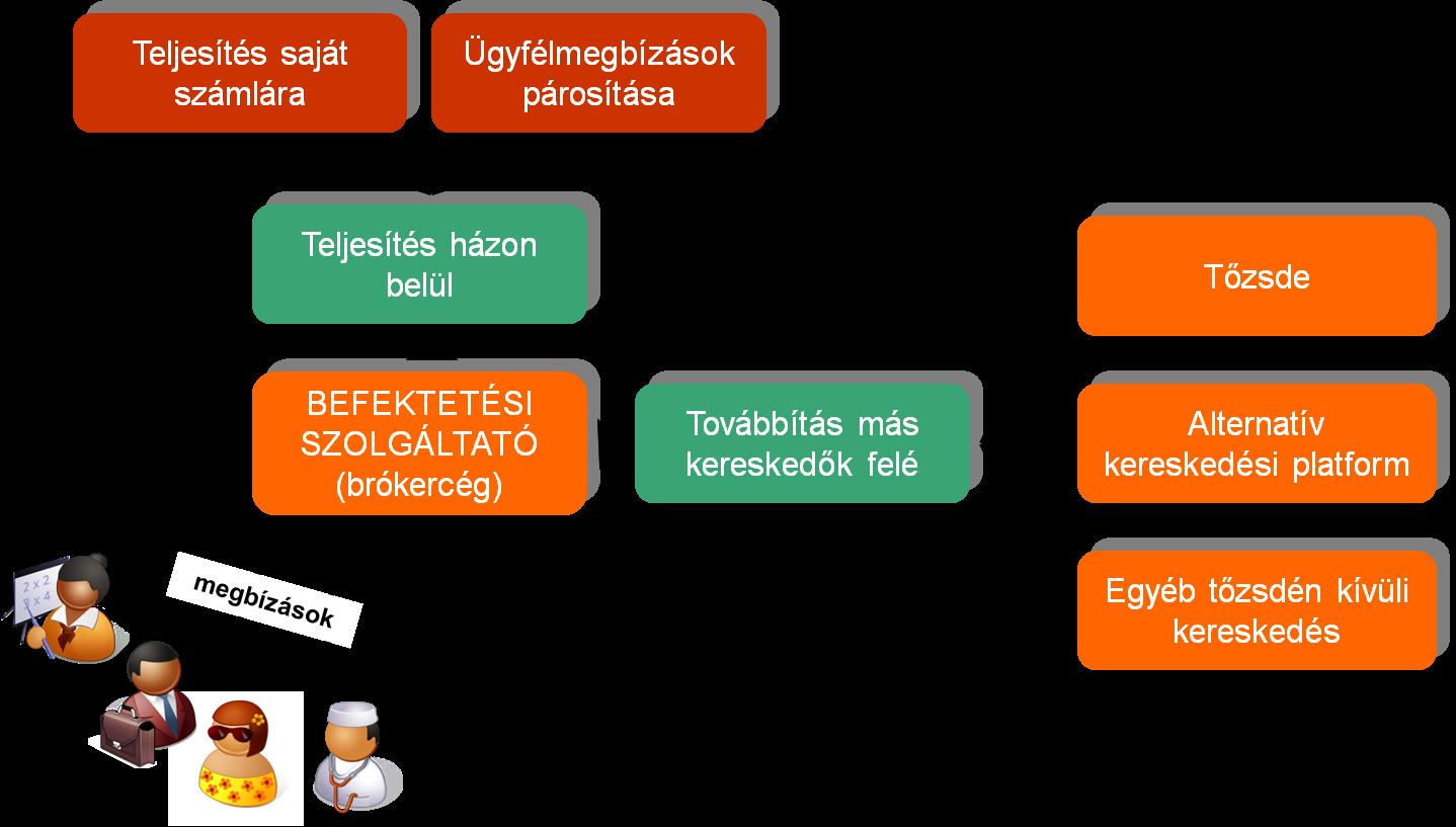 kereskedési befektetési platform