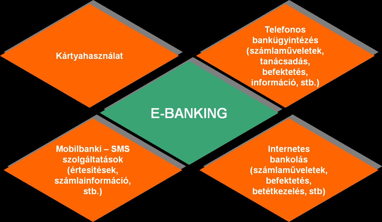 pénzügyi internetes befektetések
